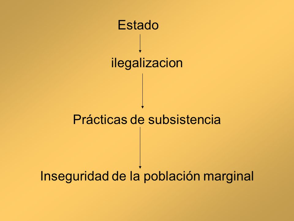 Prácticas de subsistencia