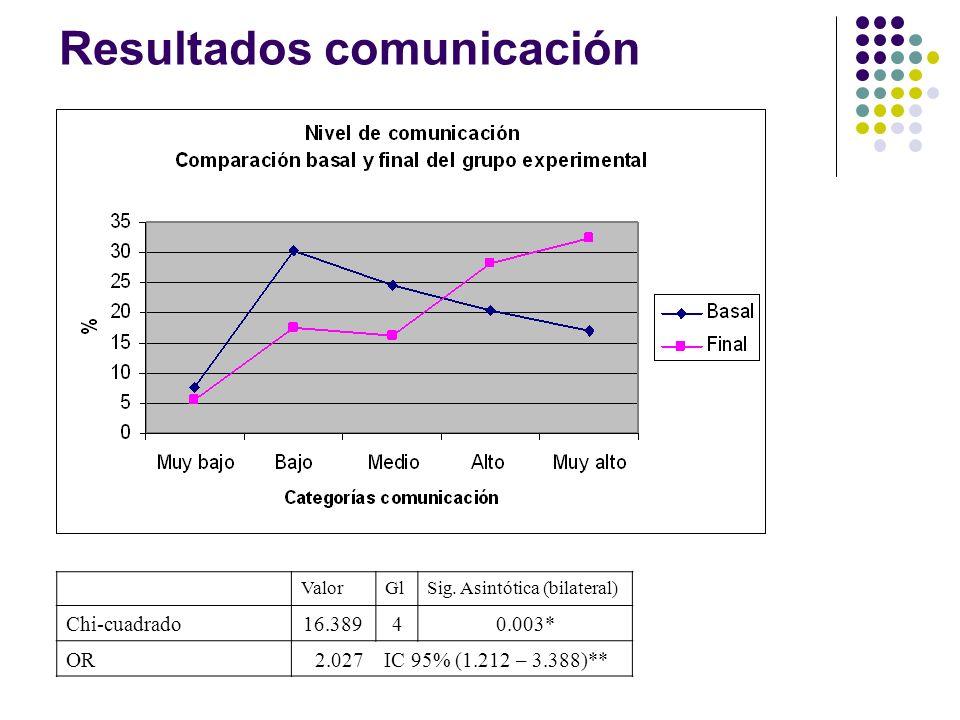 Resultados comunicación