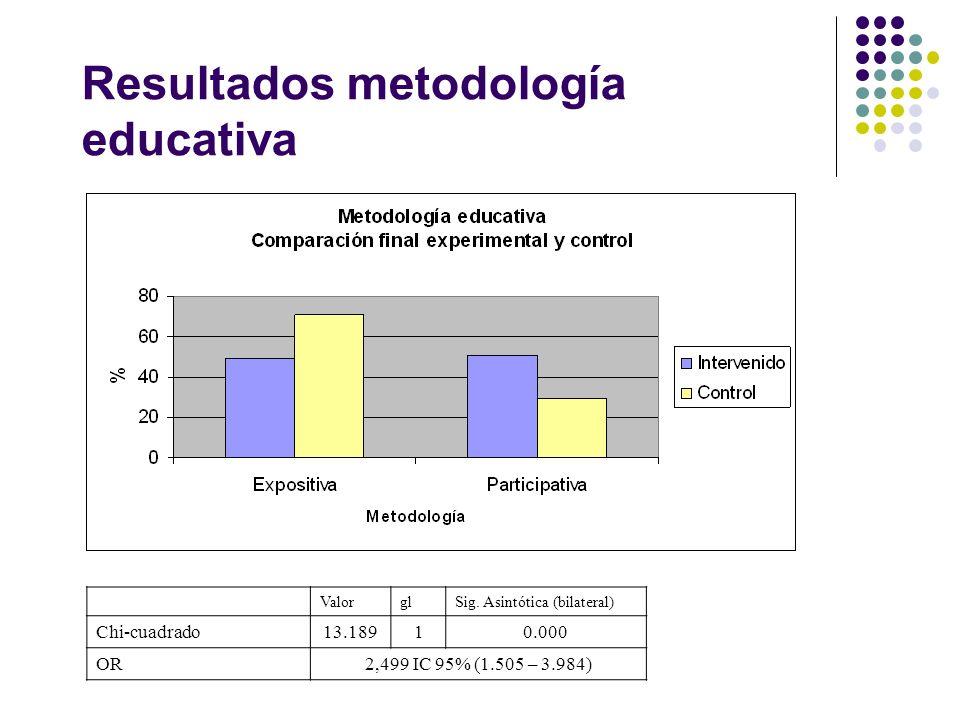 Resultados metodología educativa