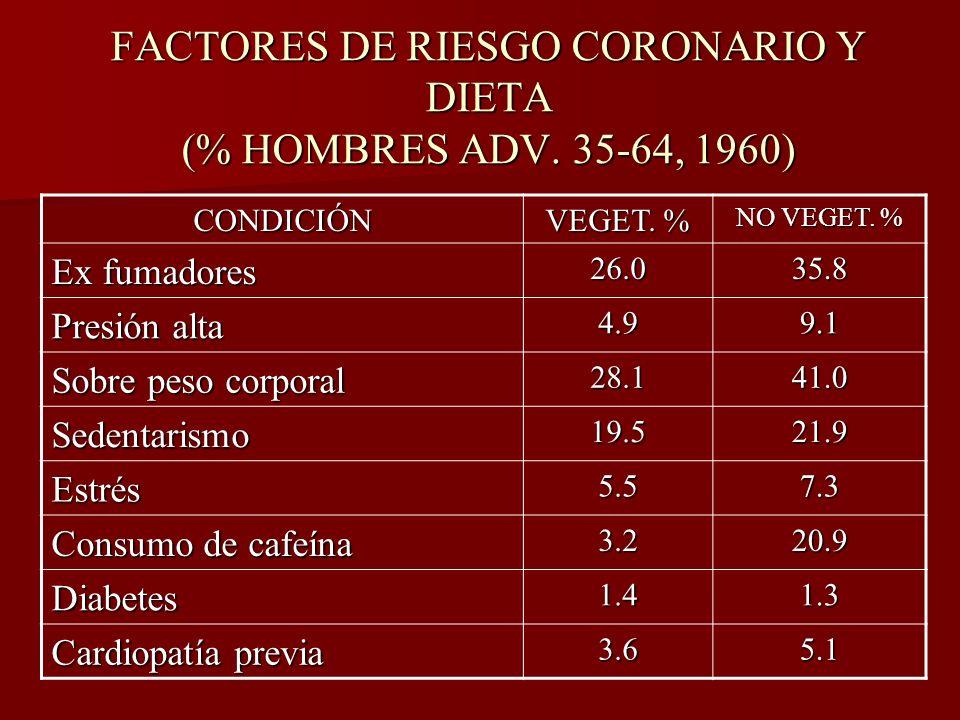 FACTORES DE RIESGO CORONARIO Y DIETA (% HOMBRES ADV. 35-64, 1960)