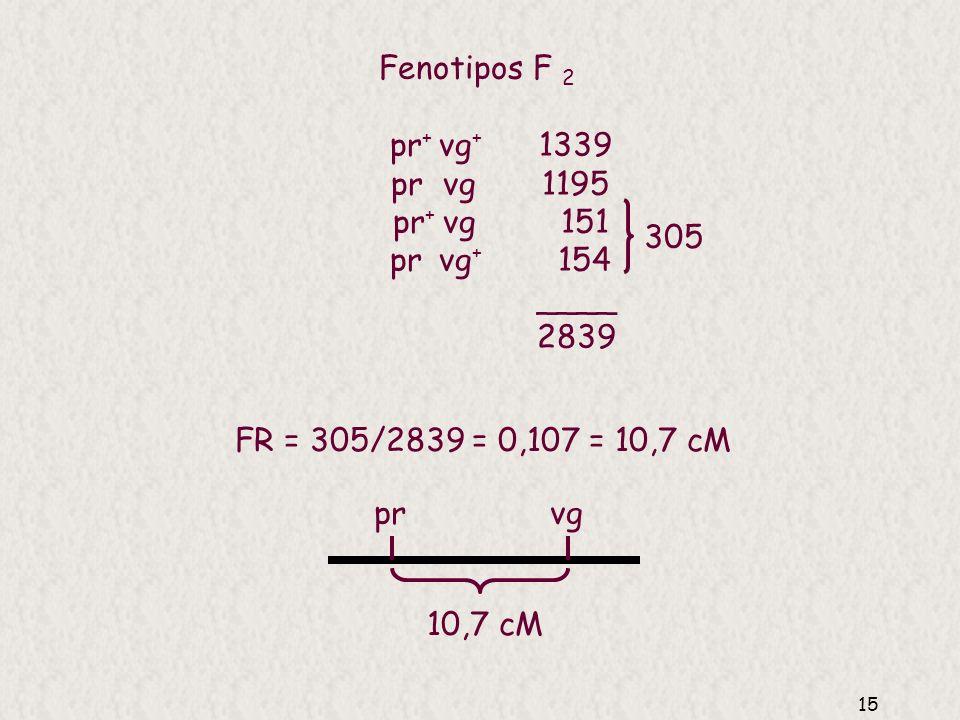 Fenotipos F 2pr+ vg+ 1339. pr vg 1195. pr+ vg 151. pr vg+ 154. ____. 2839.