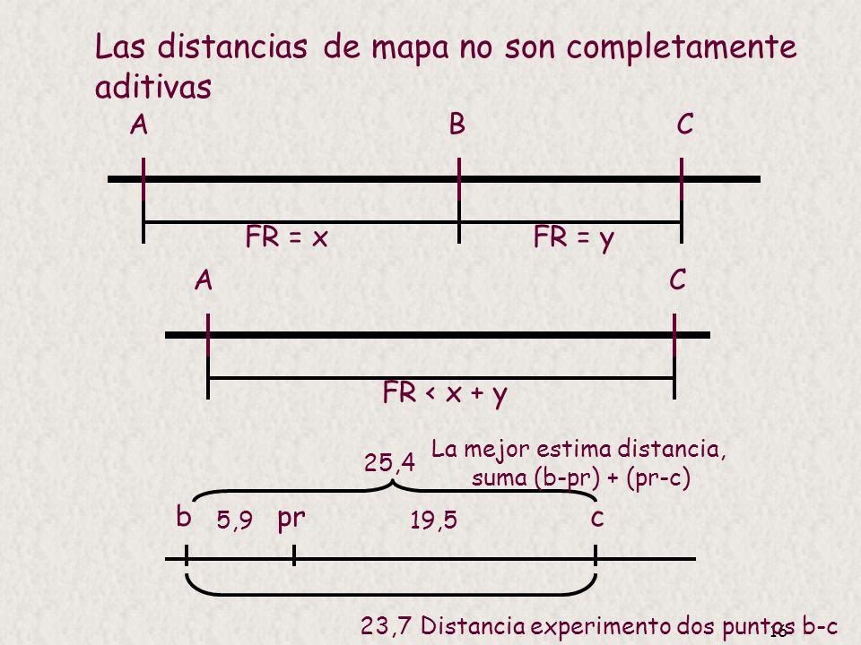 Las distancias de mapa no son completamente aditivas