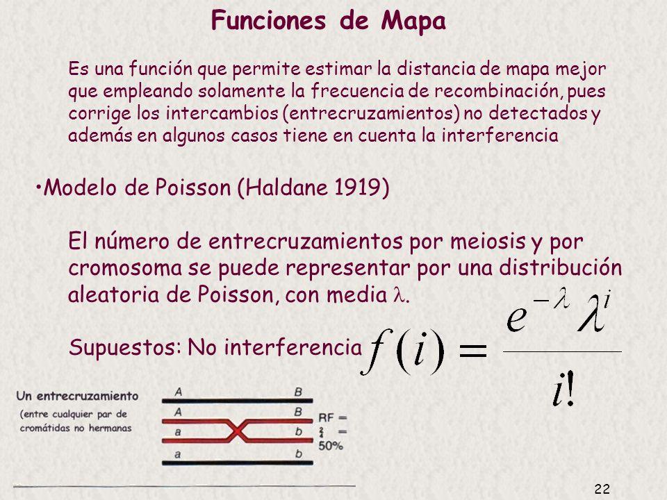 Funciones de Mapa Modelo de Poisson (Haldane 1919)