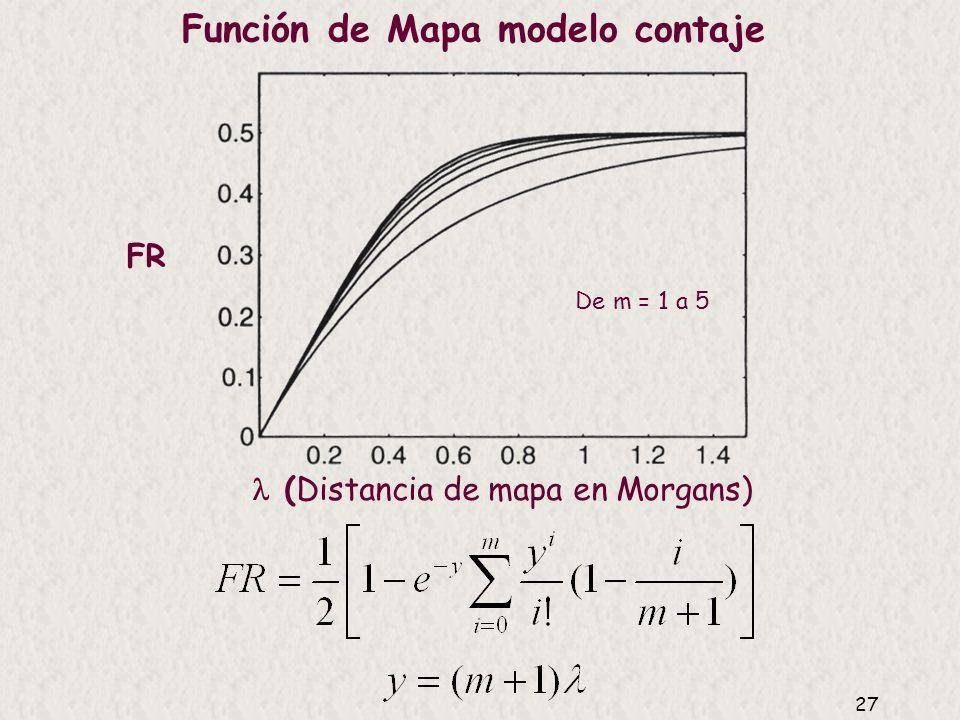 Función de Mapa modelo contaje