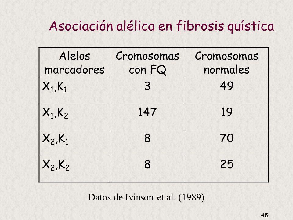 Asociación alélica en fibrosis quística