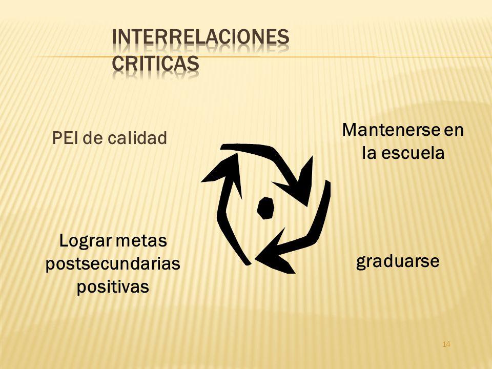Interrelaciones criticas