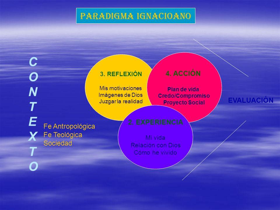C O N T E X PARADIGMA IGNACIOANO 4. ACCIÓN EVALUACIÓN 2. EXPERIENCIA