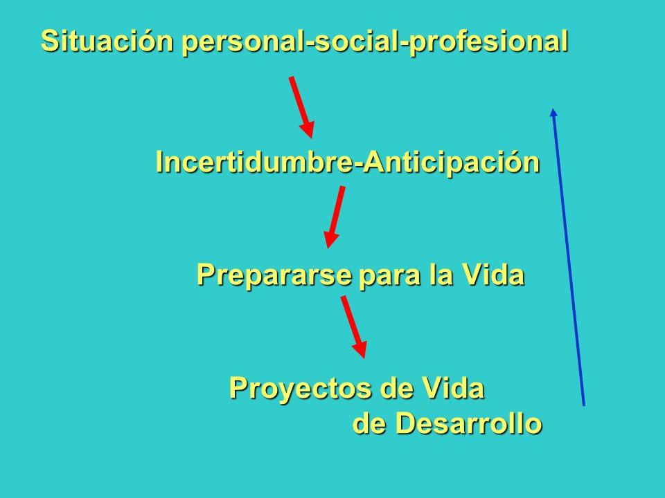 Situación personal-social-profesional