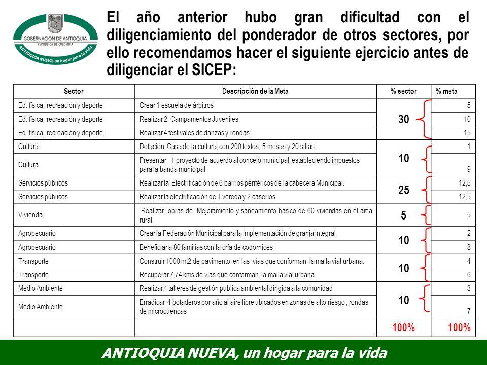 El año anterior hubo gran dificultad con el diligenciamiento del ponderador de otros sectores, por ello recomendamos hacer el siguiente ejercicio antes de diligenciar el SICEP: