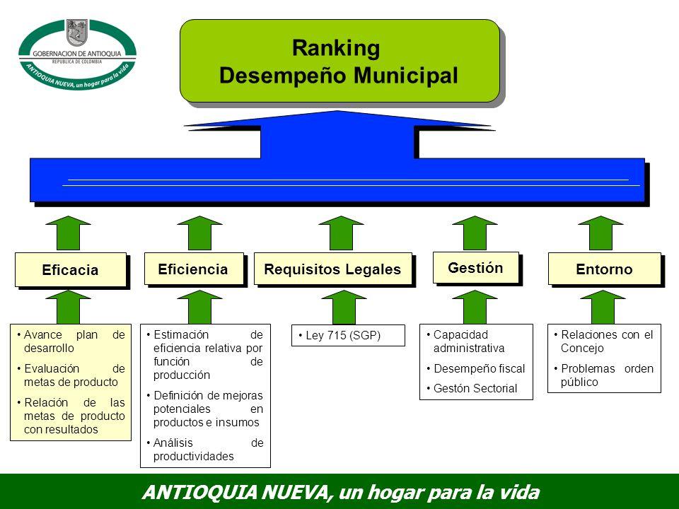 Ranking Desempeño Municipal