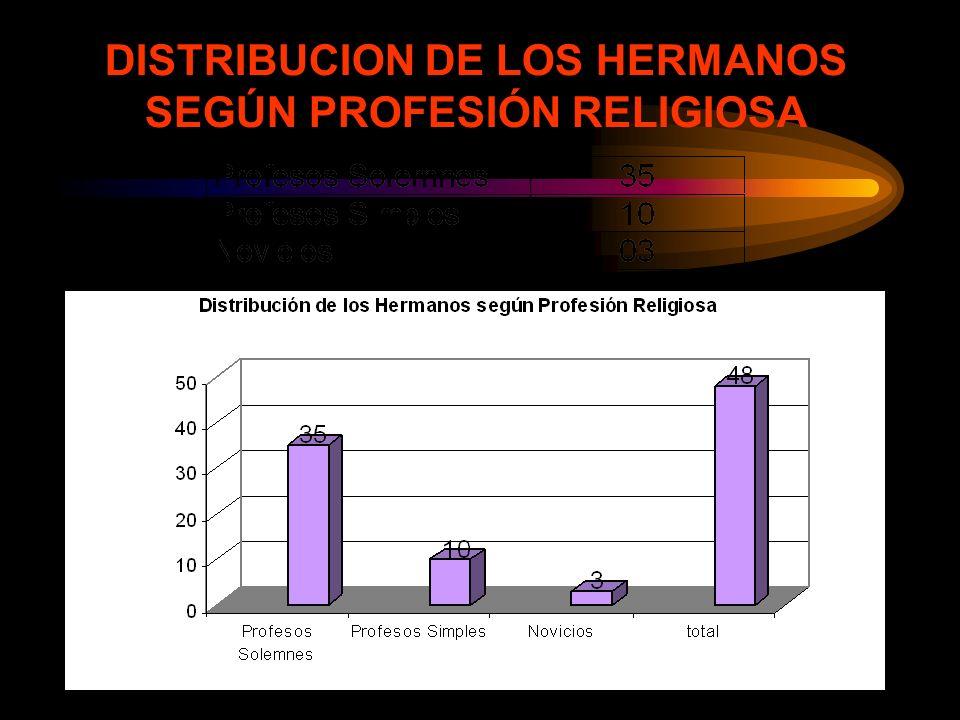 DISTRIBUCION DE LOS HERMANOS SEGÚN PROFESIÓN RELIGIOSA