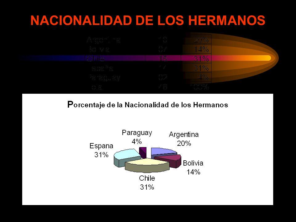 NACIONALIDAD DE LOS HERMANOS