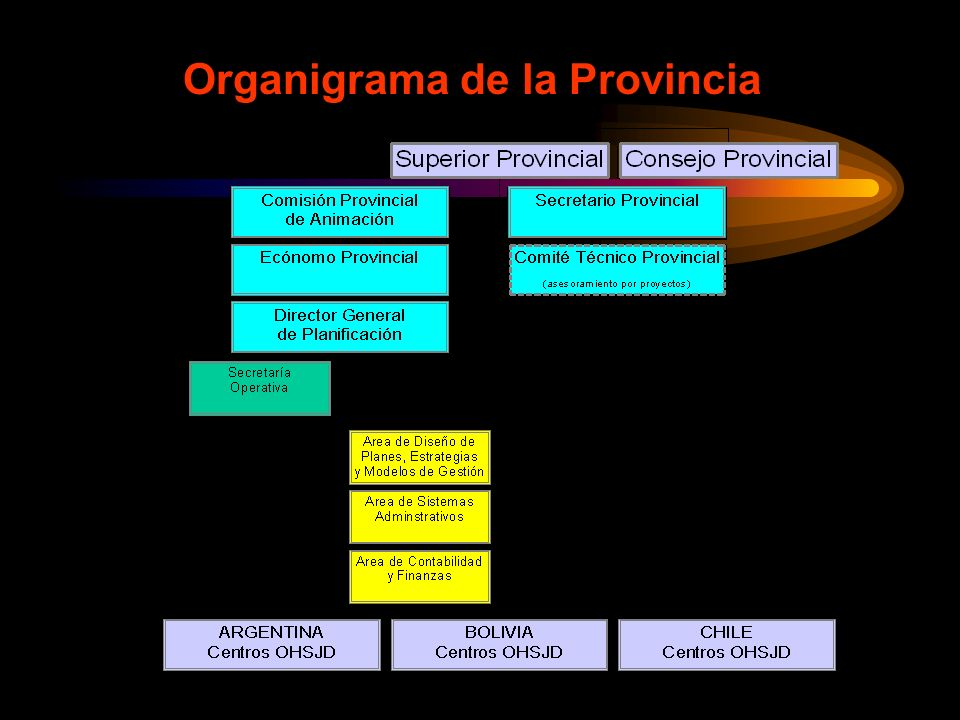 Organigrama de la Provincia