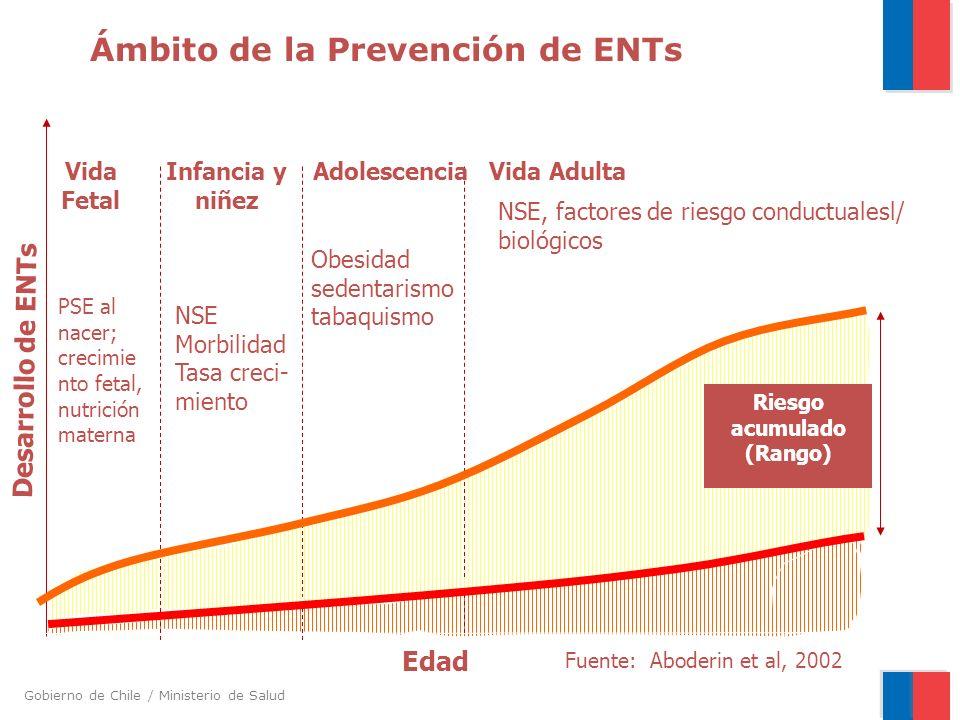 Ámbito de la Prevención de ENTs