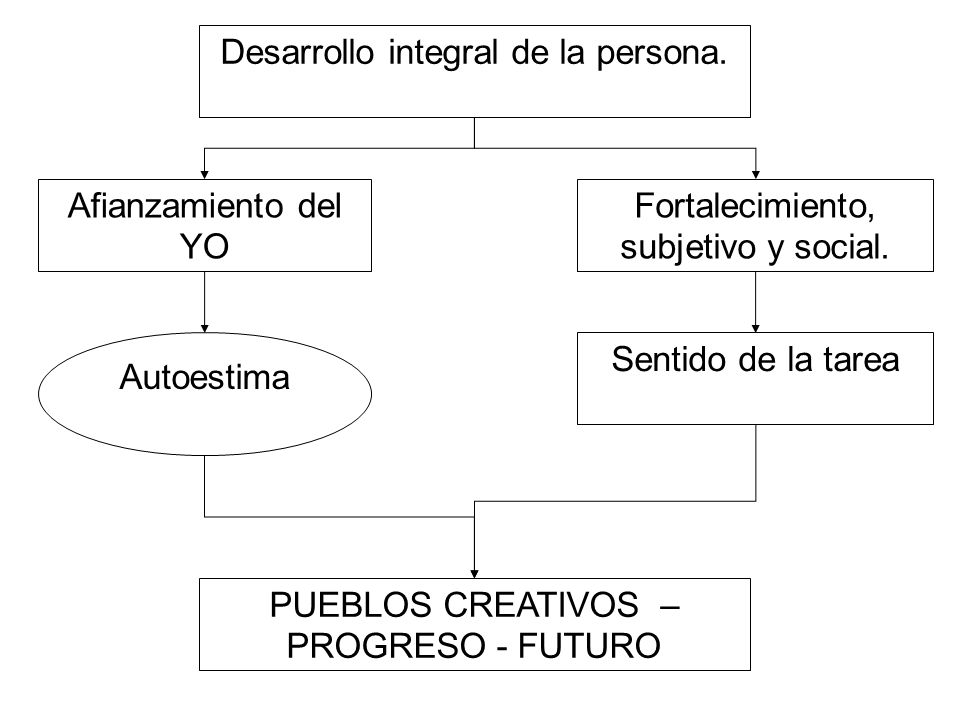 Fortalecimiento, subjetivo y social.