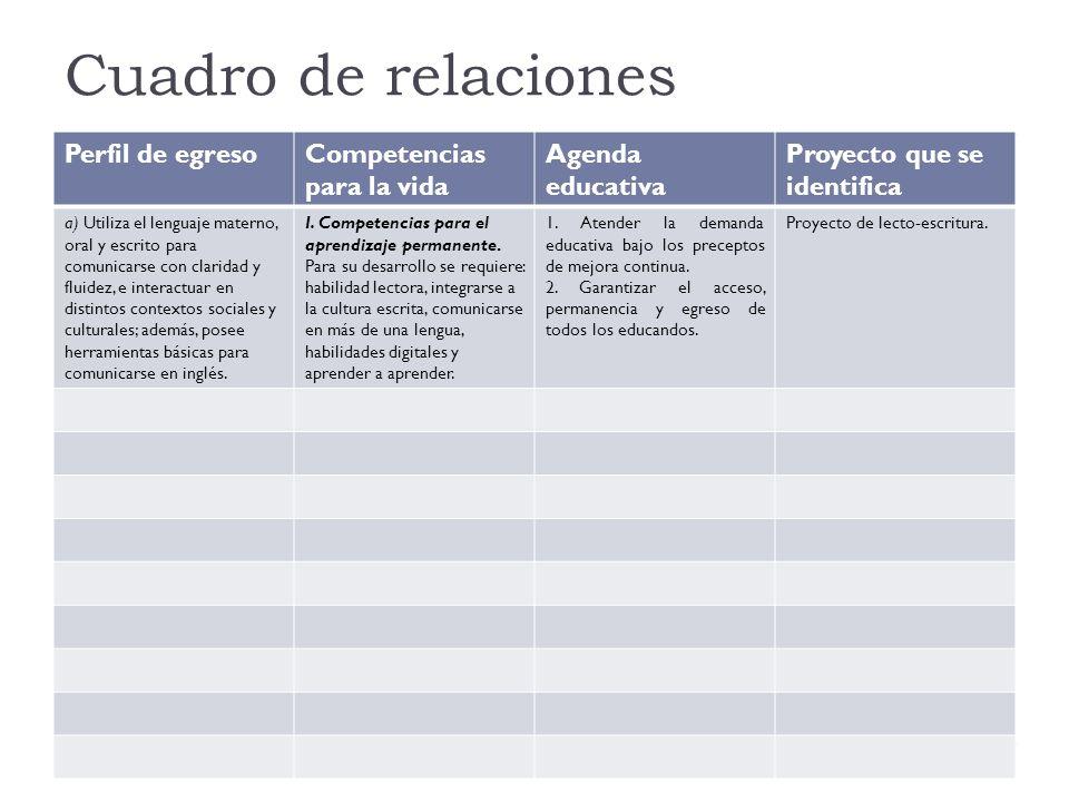 Cuadro de relaciones Perfil de egreso Competencias para la vida