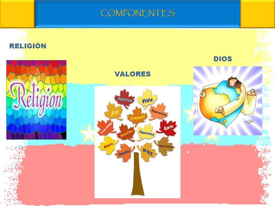 COMPONENTES RELIGIÓN DIOS VALORES