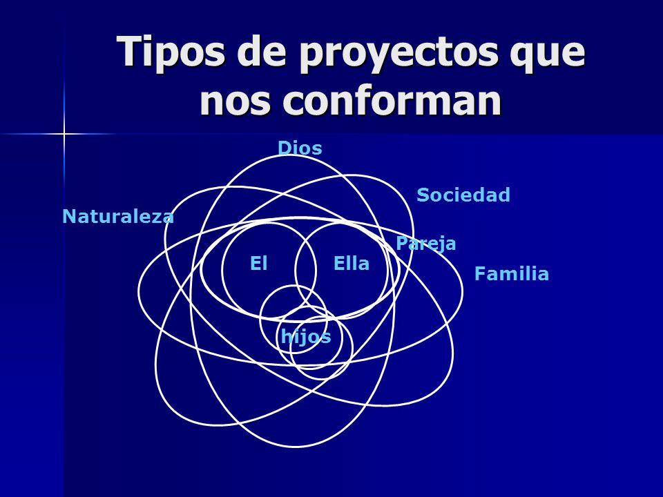 Tipos de proyectos que nos conforman