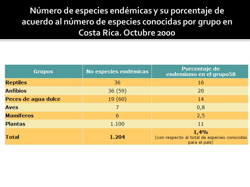 Número de especies endémicas y su porcentaje de acuerdo al número de especies conocidas por grupo en Costa Rica.