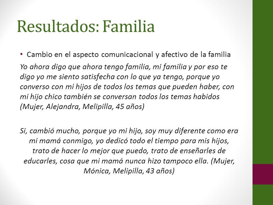 Resultados: Familia Cambio en el aspecto comunicacional y afectivo de la familia.