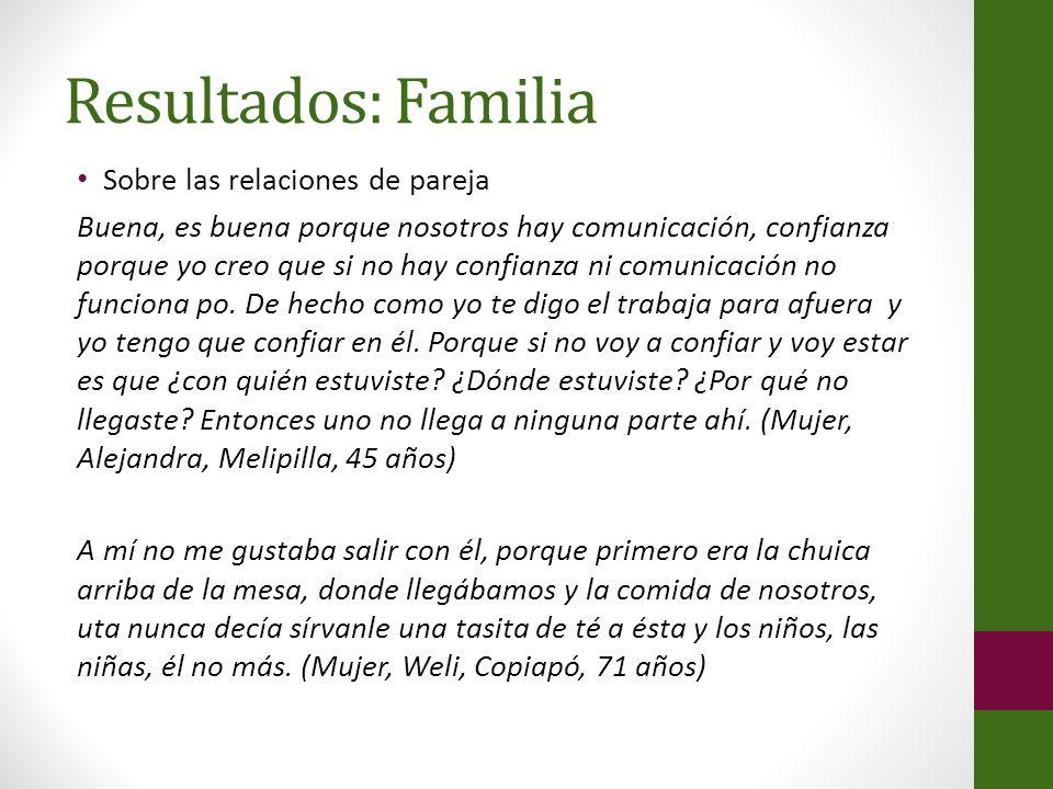Resultados: Familia Sobre las relaciones de pareja