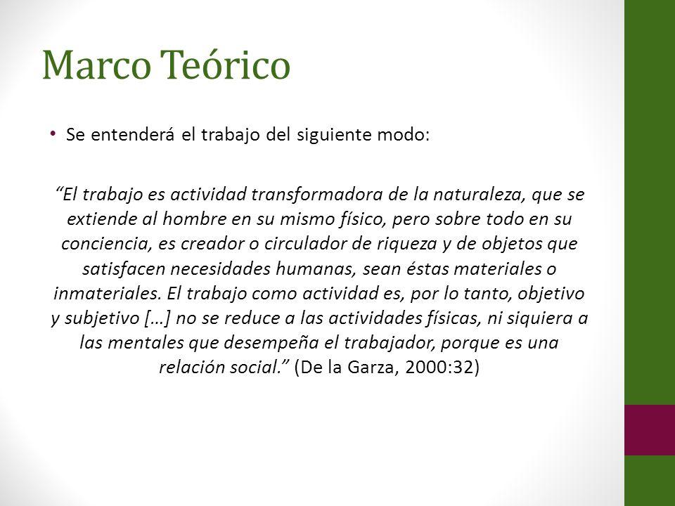 Marco Teórico Se entenderá el trabajo del siguiente modo: