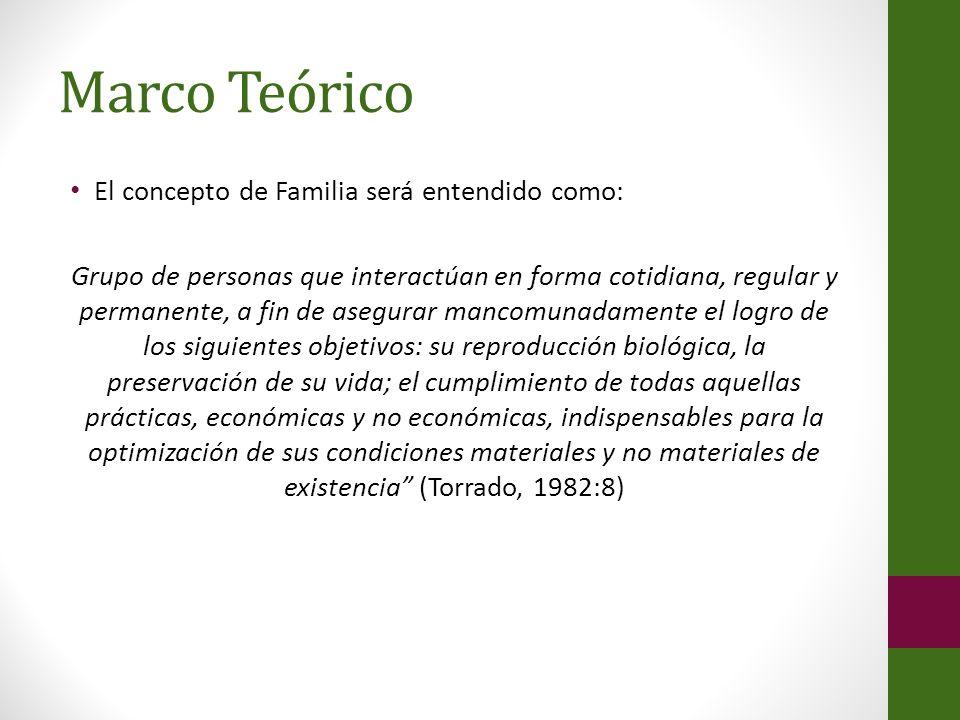 Marco Teórico El concepto de Familia será entendido como: