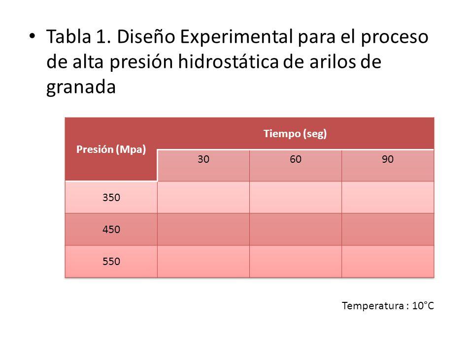 Tabla 1. Diseño Experimental para el proceso de alta presión hidrostática de arilos de granada