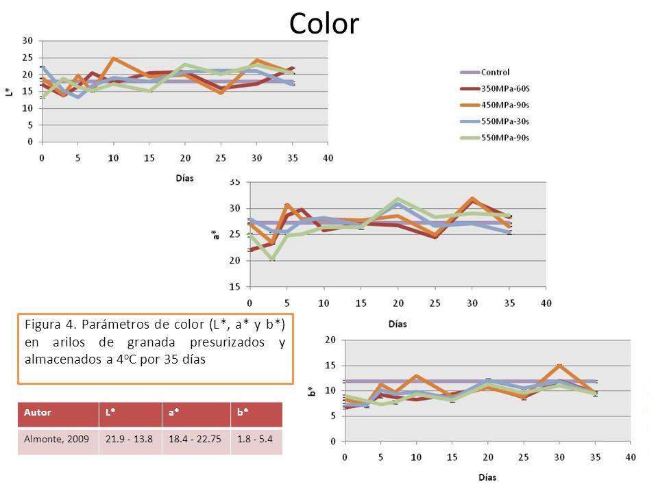ColorFigura 4. Parámetros de color (L*, a* y b*) en arilos de granada presurizados y almacenados a 4oC por 35 días.