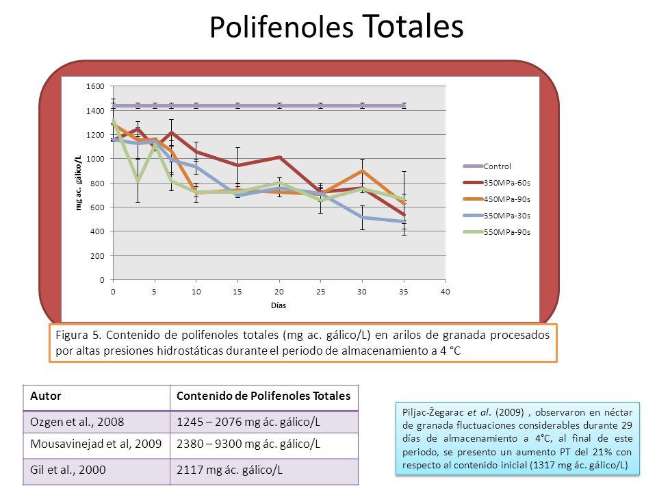Polifenoles Totales
