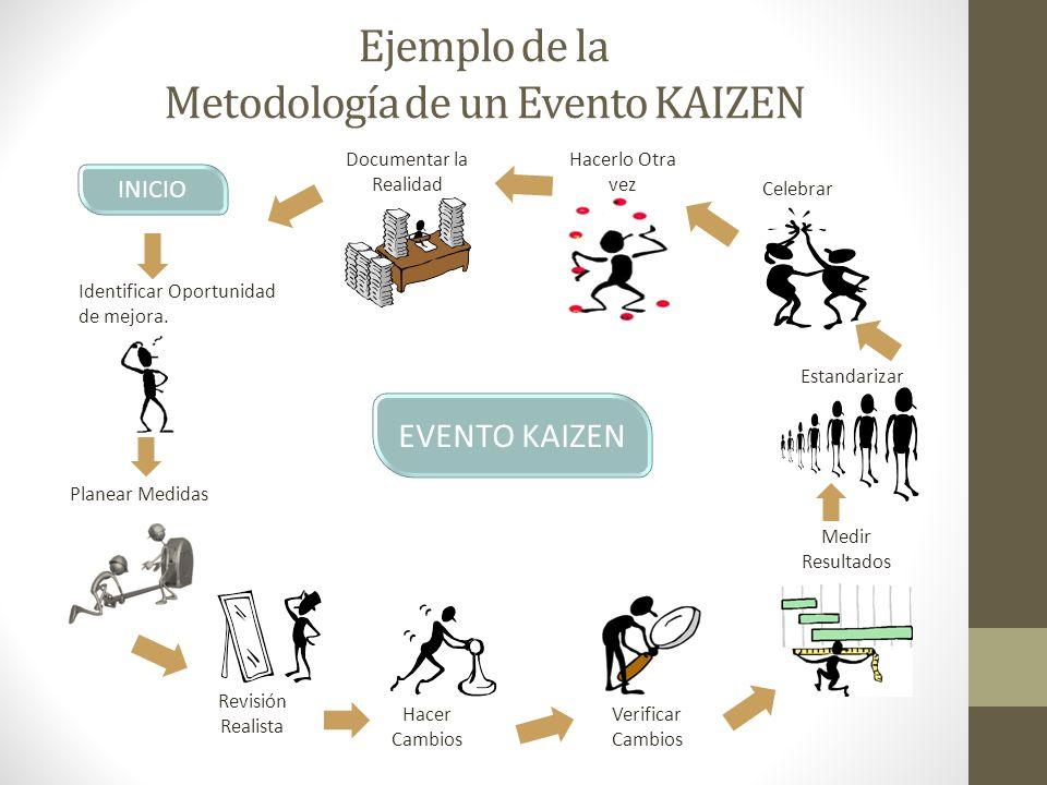Ejemplo de la Metodología de un Evento KAIZEN