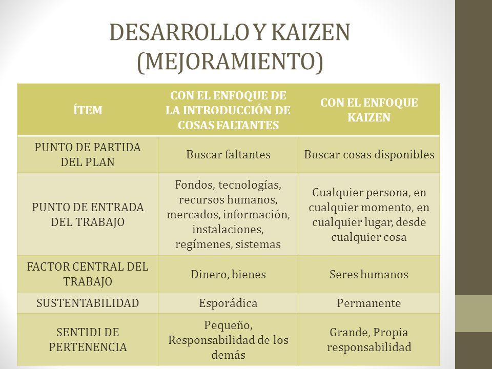 DESARROLLO Y KAIZEN (MEJORAMIENTO)