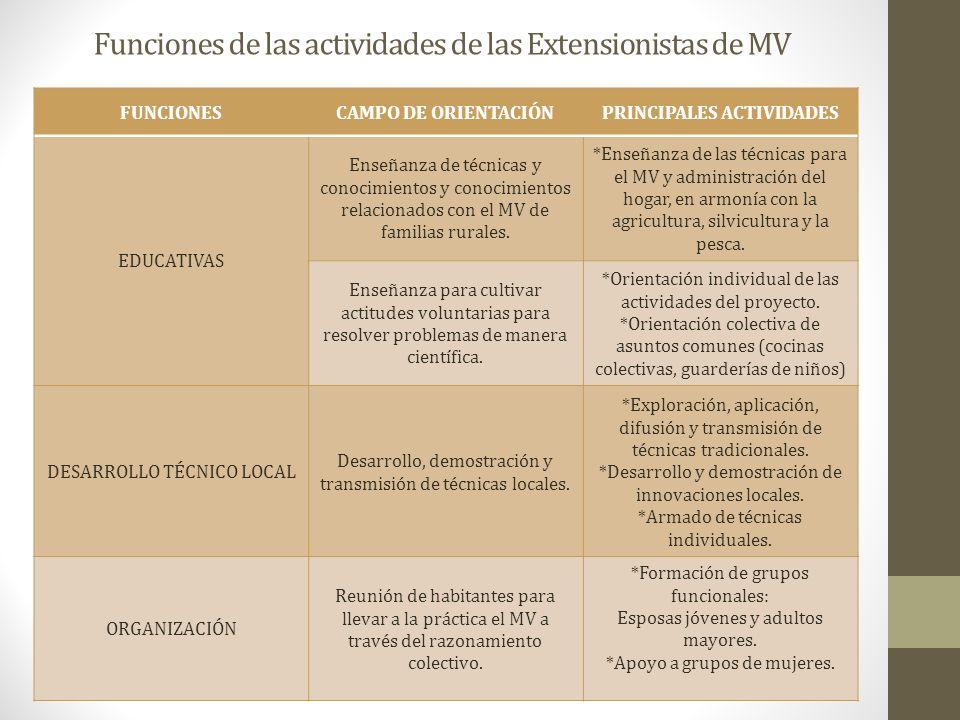 Funciones de las actividades de las Extensionistas de MV