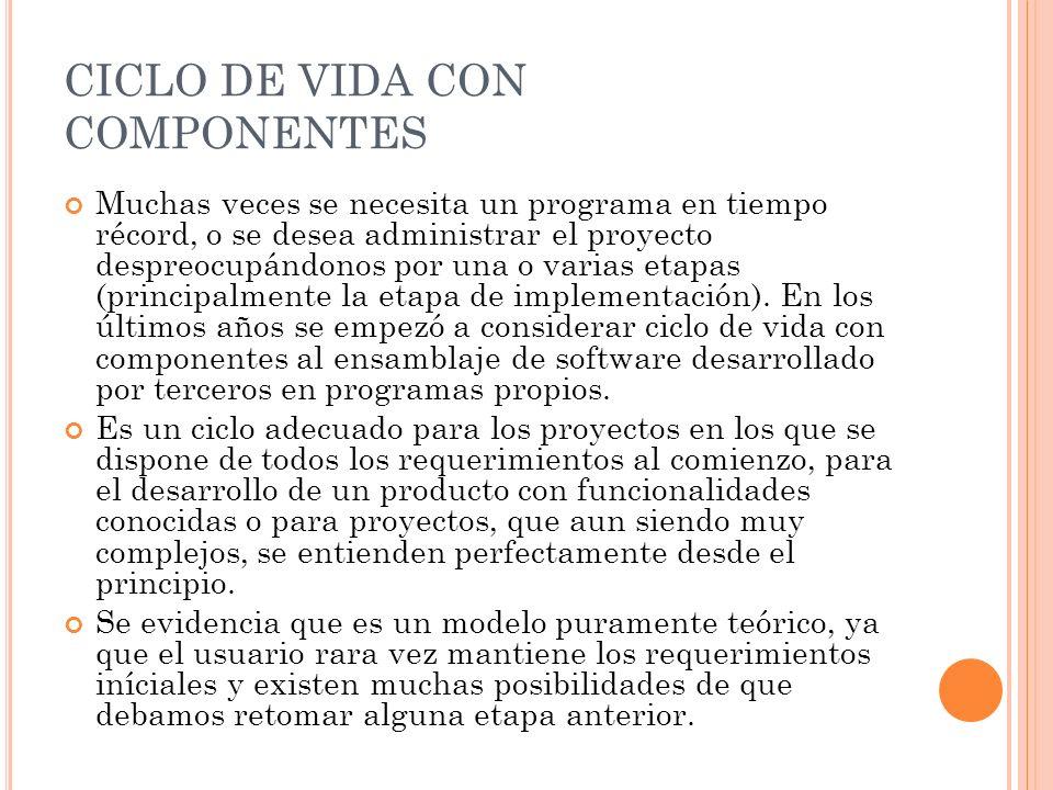 CICLO DE VIDA CON COMPONENTES