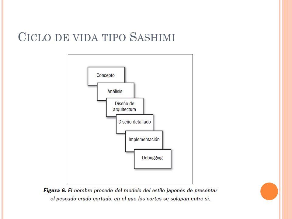 Ciclo de vida tipo Sashimi