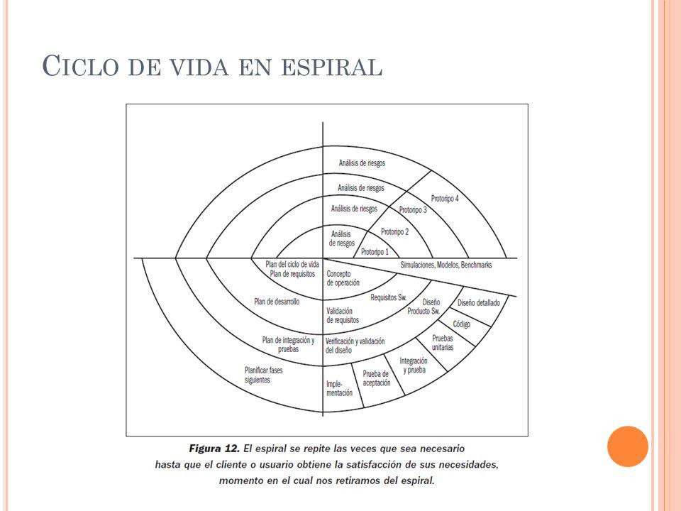 Ciclo de vida en espiral