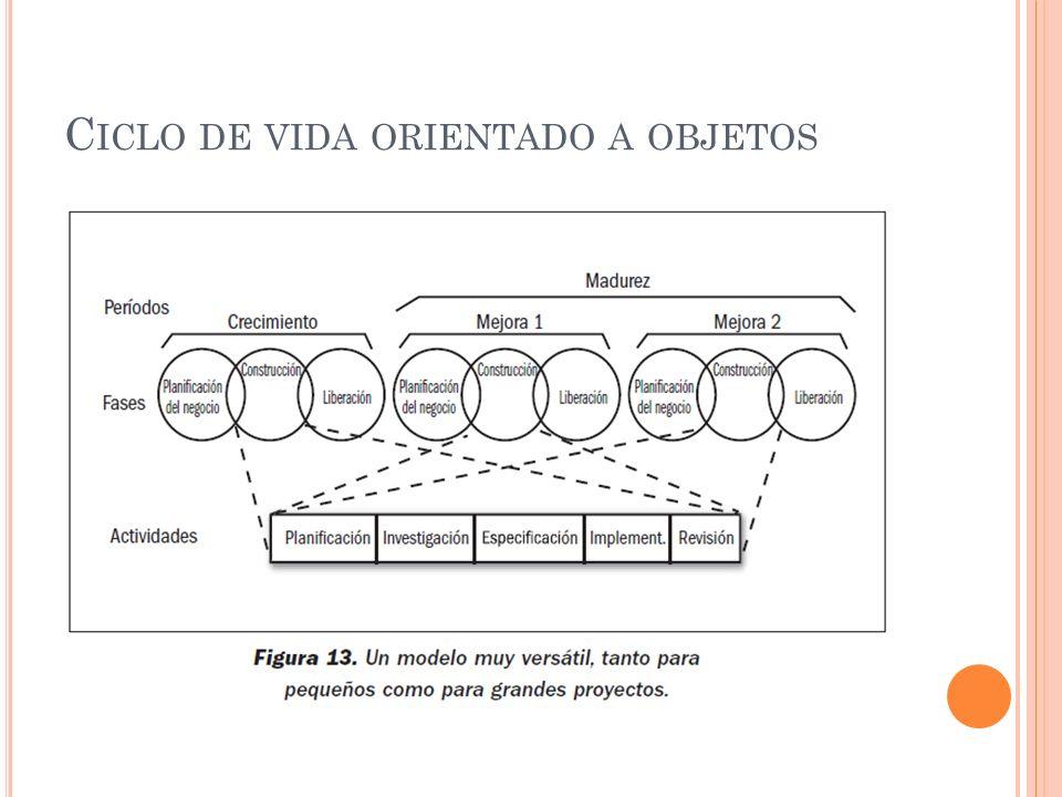 Ciclo de vida orientado a objetos