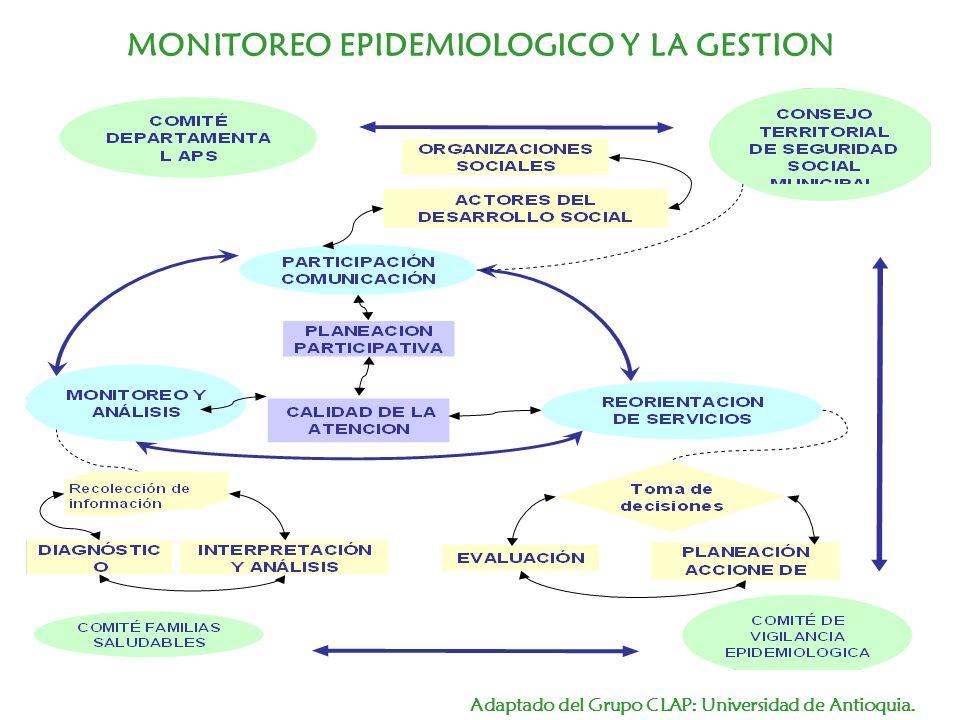 MONITOREO EPIDEMIOLOGICO Y LA GESTION