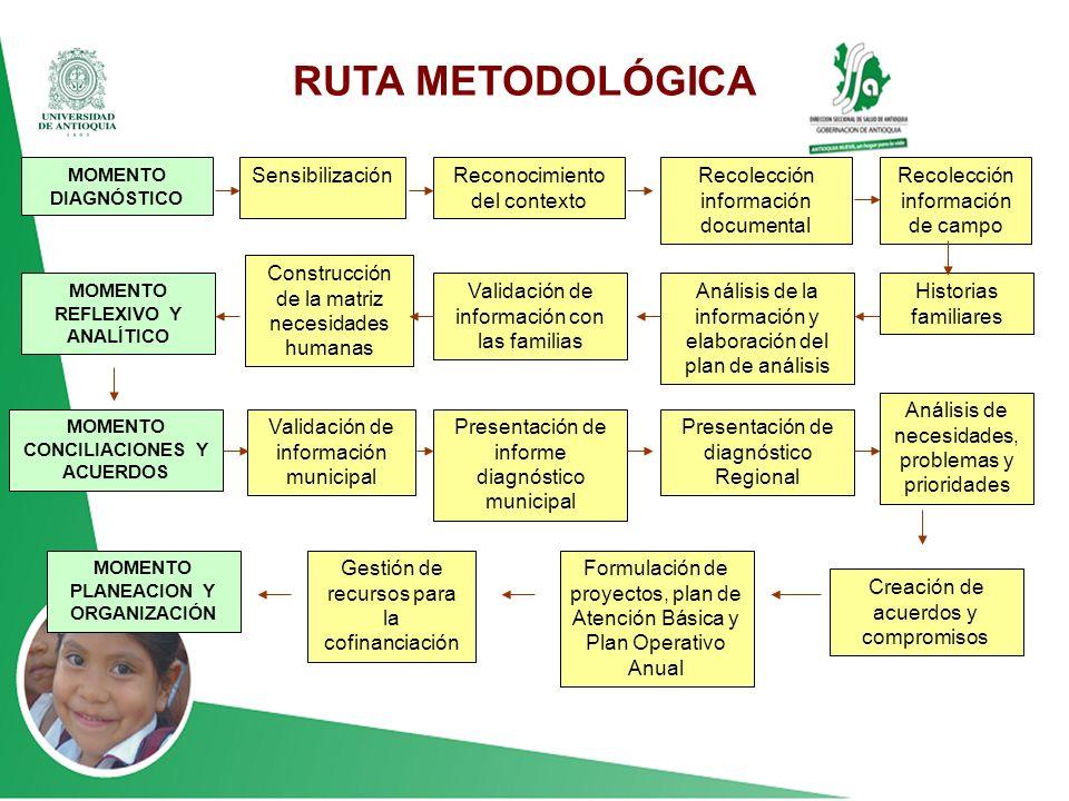 RUTA METODOLÓGICA RUTA METODLOGICA Sensibilización