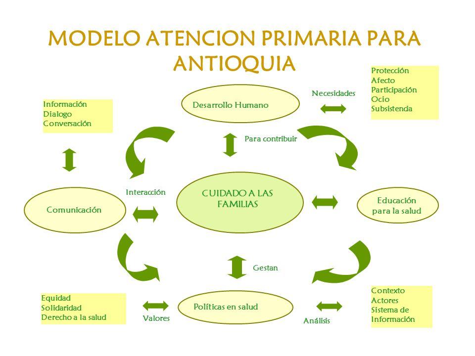 MODELO ATENCION PRIMARIA PARA ANTIOQUIA
