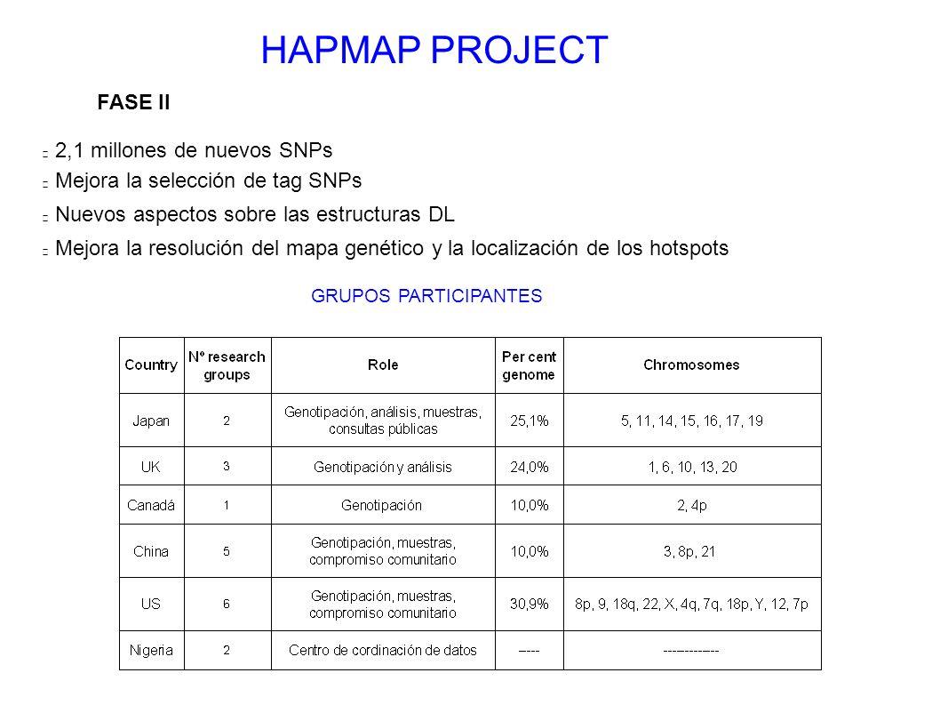 HAPMAP PROJECT FASE II 2,1 millones de nuevos SNPs