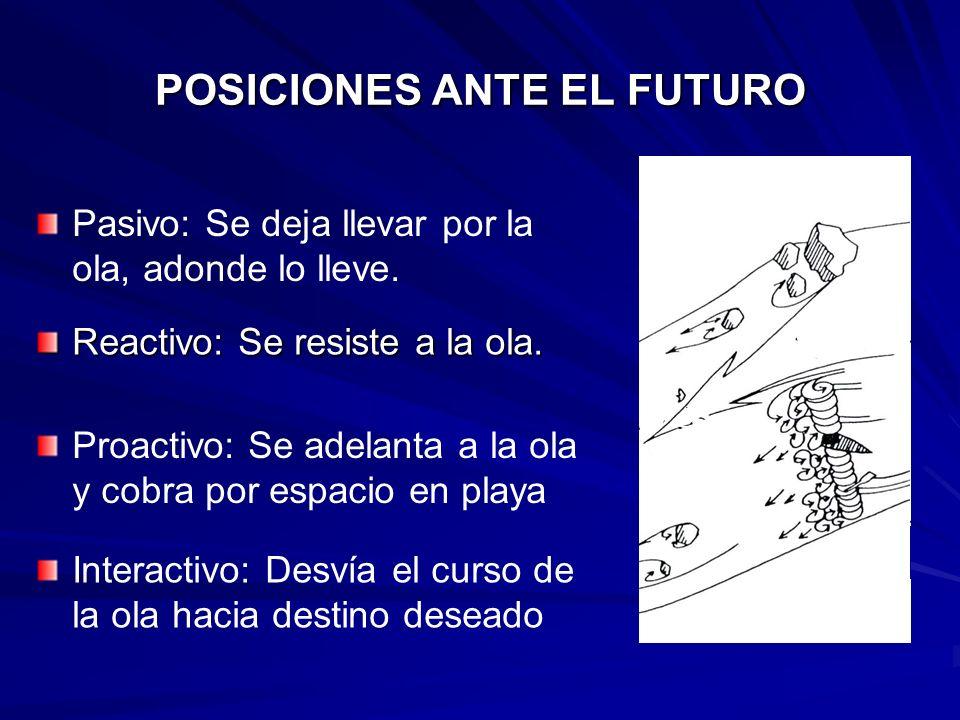 POSICIONES ANTE EL FUTURO