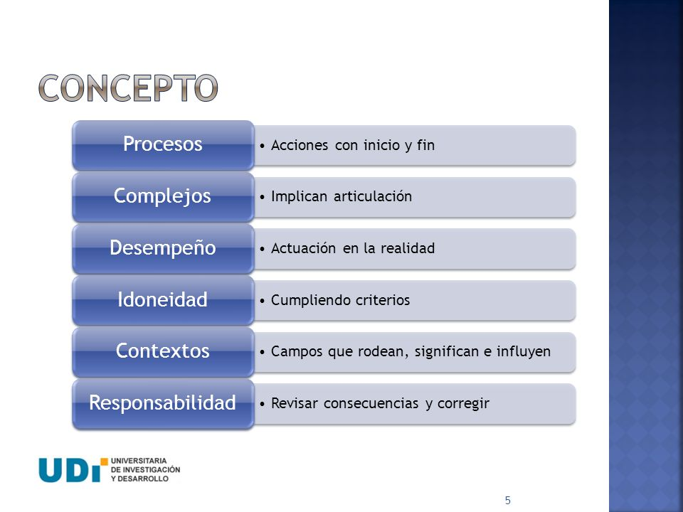CONCEPTO Procesos Complejos Desempeño Idoneidad Contextos