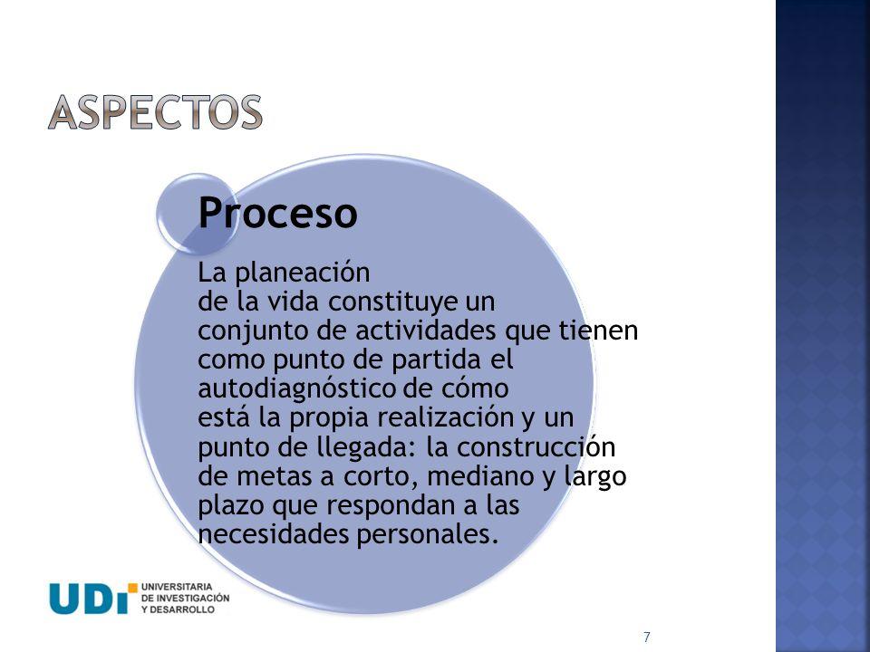ASPECTOS Proceso.