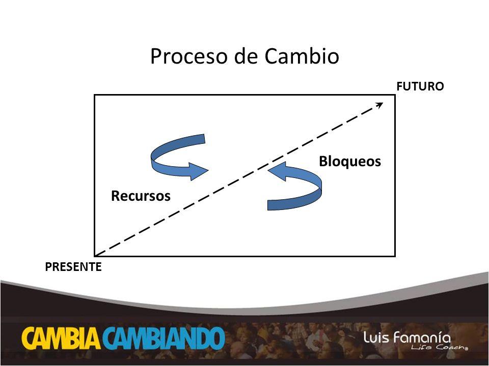 Proceso de Cambio FUTURO Bloqueos Recursos PRESENTE