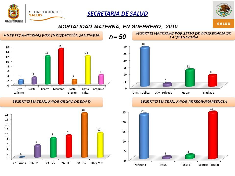 n= 50 MORTALIDAD MATERNA, EN GUERRERO, 2010
