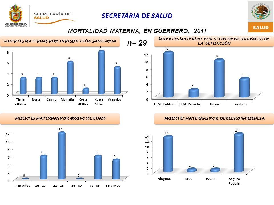 n= 29 MORTALIDAD MATERNA, EN GUERRERO, 2011