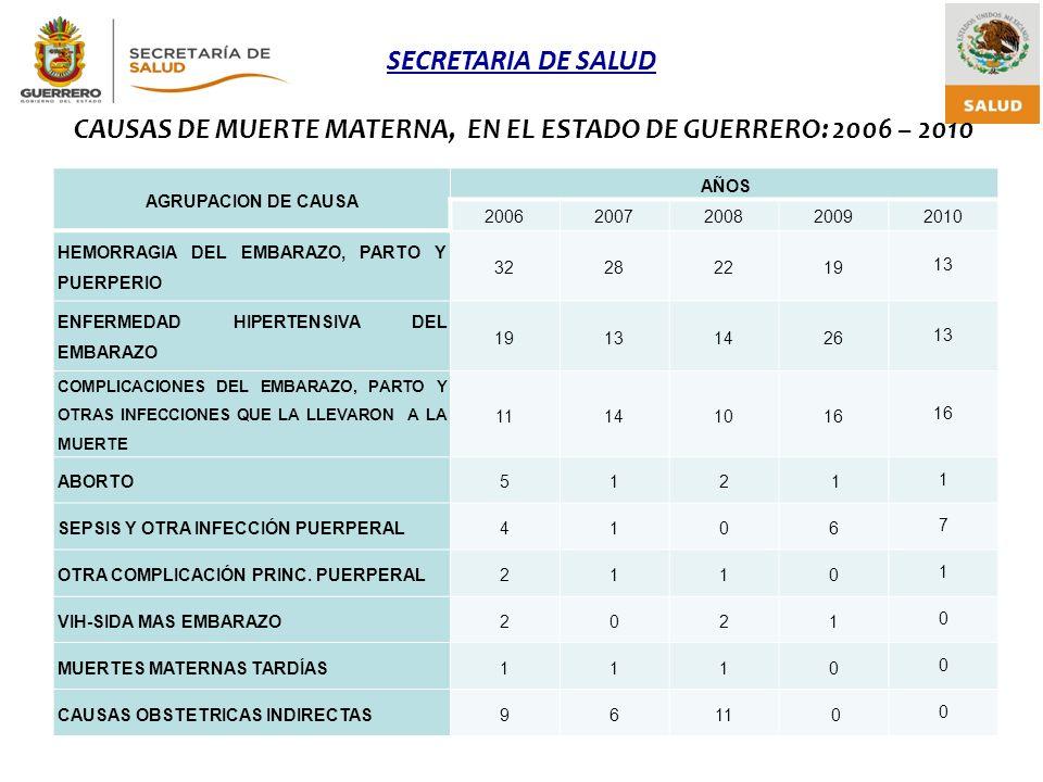 CAUSAS DE MUERTE MATERNA, EN EL ESTADO DE GUERRERO: 2006 – 2010