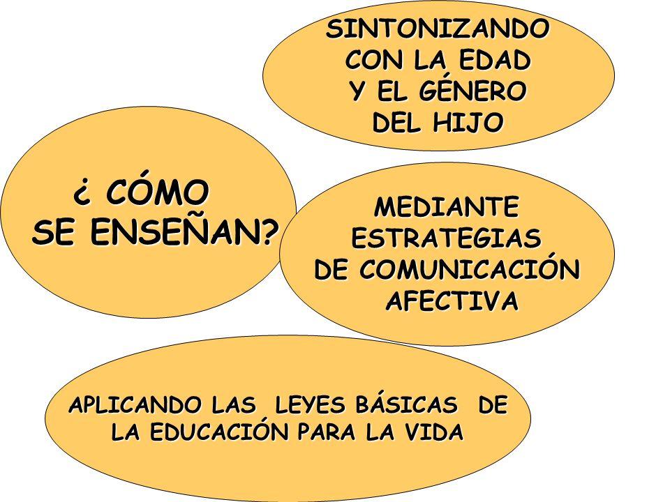 APLICANDO LAS LEYES BÁSICAS DE LA EDUCACIÓN PARA LA VIDA