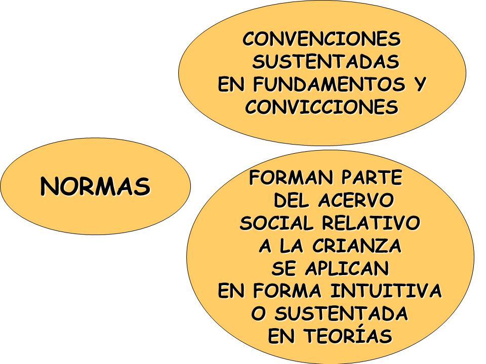 NORMAS CONVENCIONES SUSTENTADAS EN FUNDAMENTOS Y CONVICCIONES